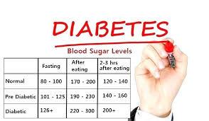Normal Random Blood Sugar Levels Chart Blood Sugar Chart Template Incrediclumedia Me