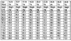 Indian Man Height Weight Chart Weight Acc To Height And Age Jasonkellyphoto Co