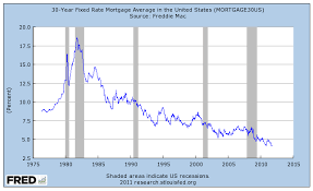 30 Year Mortgage Rate Chart Historical Mortgage Rates Hit Fresh Record Low But Dont Get Excited