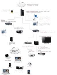 ps3 home network diagram examples examples of audit procedures home entertainment network diagram at Ps3 Home Network Diagram Examples