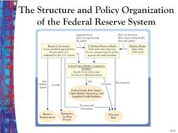 Chapter Sixteen The Structure Of Central Banks The Federal