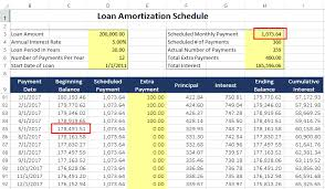 Amortization Chart Part I How To Use A Loan Amortization Schedule A Detailed
