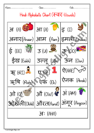 In english, several different letter combinations can be used to spell the same sound and there are. Hindi Swar Vowel Alphabet Chart With Pictures Learningprodigy Hindi Hindi Charts