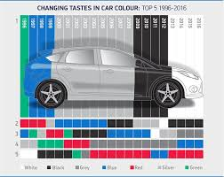 Audi A3 Colour Chart Can You Guess What The Uks Favourite New Car Colour Is