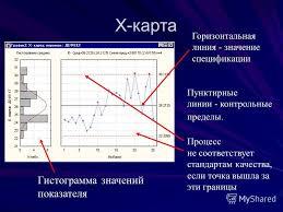 Презентация на тему Статистические методы контроля качества  37 Х карта Горизонтальная