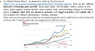 House Price Increase Chart