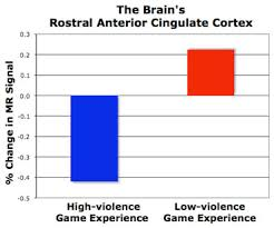Charts   Graphs on Video Games   Youth Violence   Violent Video     Effects of Technology on Children             Internet technology and video  games
