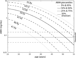 Amh Levels By Age Chart Ng Ml Amh Nomogram And Predictions Of Age At Menopause The