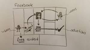 Facebook Business Model How Facebooks Ikeas Whatsapps And Ubers Business