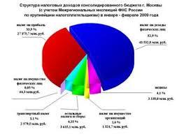 Дипломная работа Налоговая политика РФ ru