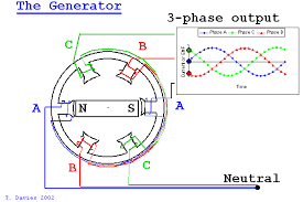 alternating current gif. this shows the difference between generation of ac vs dc. link to image: http://image.slidesharecdn.com/3-1409091...1410289358 alternating current gif e