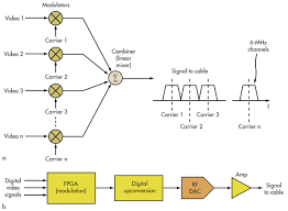 what s the difference between cable and dsl broadband access in older cable tv systems individual modulators add the video to the channel carriers that are linearly mixed to form the composite signal for transmission