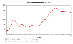 Hdb Resale Price Index Chart Hdb Resale Prices Continued Declining Trend But No Reason