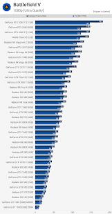 66 Curious Pc Gamer Video Card Chart