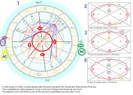 Krschannel Birth Chart The Difference Between A Square Chart And A Circle Chart