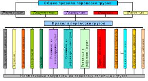 Реферат Договор морской перевозки грузов ru