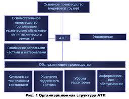 Транспорт Основы организации работы и виды автотранспортного  Автотранспортное предприятие для успешной деятельности должно состоять из ряда структурных подразделений с определенными функциями и строго определенными