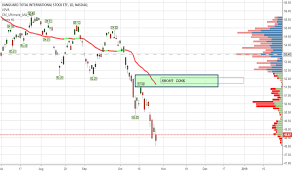 Vxus Stock Price And Chart Nasdaq Vxus Tradingview