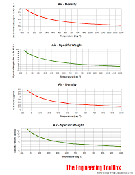 air density and specific weight versus temperature