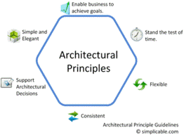 Principles Of Architecture Architectural Principles Cio Wiki