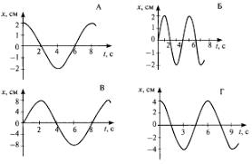 Контрольная работа по физике на тему Механические колебания и  В каких из представленных на рисунке случаев периоды колебаний одинаковы