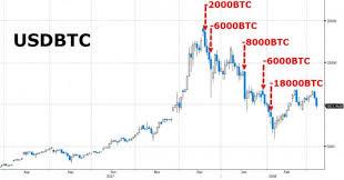 Bitcoin Charts Live Mtgox Wikipedia