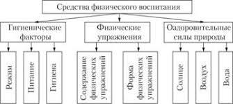 Средства физического воспитания Методы физического воспитания  Средства физического воспитания