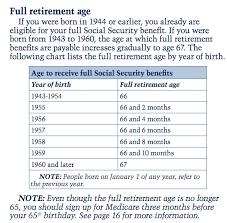 Retirement Know Your Basics