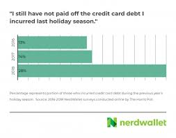 New york had the seventh highest per capita credit card balance of all states in 2017, at $3,710, almost 20 percent higher than the national average of approximately $3,100 per capita, as shown in figure 1. Nerdwallet 2018 Holiday Shopping Report Nerdwallet