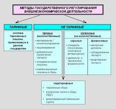 Реферат Основы внешнеэкономической деятельности  Нетарифные методы регулирования разбиты на следующие группы