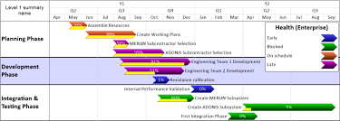 project development timeline timelines from project server onepager pro