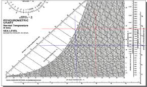Psychrometric Chart Download Example Of Psychrometric Chart Download Scientific Diagram