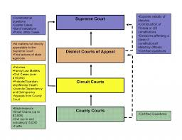 Flow Chart Court Process In Florida Diagram