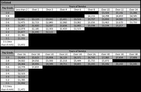 Triple Canopy Pay Chart Marine Corp Pay Grade Marine Corps Pay Chart 11 Military