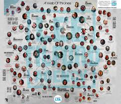 Web Of Thrones Game Of Thrones Character Map Spoilers