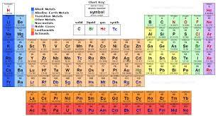 67 Atomic Mass Table