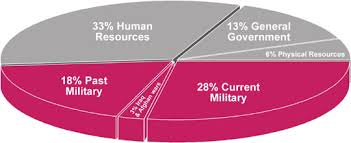 War Resisters League Releases 2005 Pie Chart For U S Budget