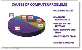 Pie Of Pie Chart Excel 2010 Tutorial How To Make A Pie Chart In Microsoft Excel 2010 Or 2007