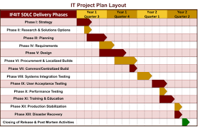 The Only Project Plan Template Youll Ever Need Incl 6 Examples