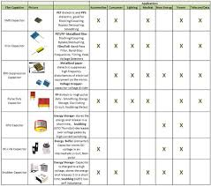 Smd Capacitor Size Chart A Look At Film Capacitors Tti Inc