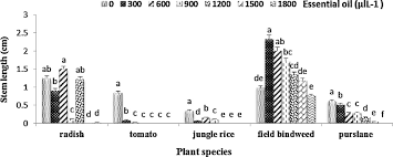 Effect of different concentrations (0, 300, 600, <b>900</b>, <b>1200</b>, <b>1500</b>, and ...