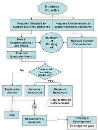 E Hrm Inc Hr Process Manpower Planning Action Plan