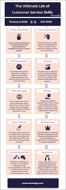 Technical Support Skills List The Ultimate List Of Customer Service Skills Infographic