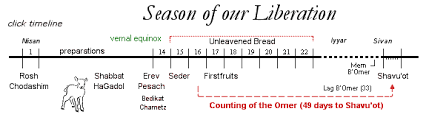 Sefirat Haomer Chart Sefirat Haomer Counting The Omer