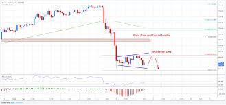 Bitcoin Chart Analysis Today Bitcoin Price Analysis Btc Usd Primed To Decline Further