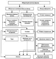 Реферат Управление оборотным капиталом com Банк  Управление оборотным капиталом