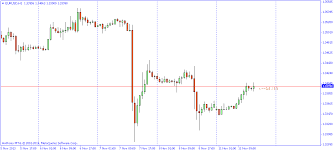 Candle Time Indicator For Mt4 Forex Mt4 Ea