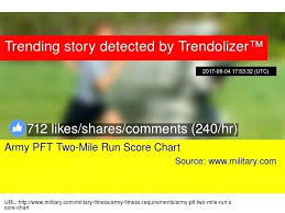 Army Apft Chart Army Apft Push Up Score Chart Gsfoundation Info