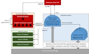 Uob Organisation Chart Homemade Uob Organisation Graph Kaiserreich
