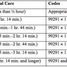 8 Minute Rule Medicare Chart Key Elements Of Critical Care The Hospitalist